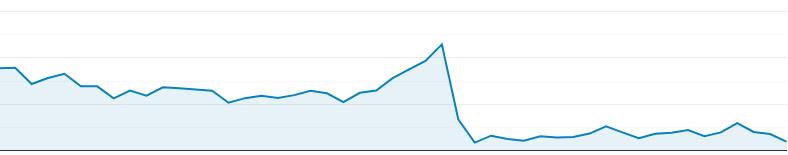 capture d'écran des statistiques Google Analytics
