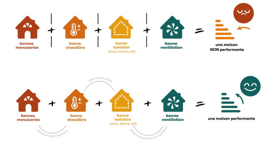 Schéma rénovation énergétique performante