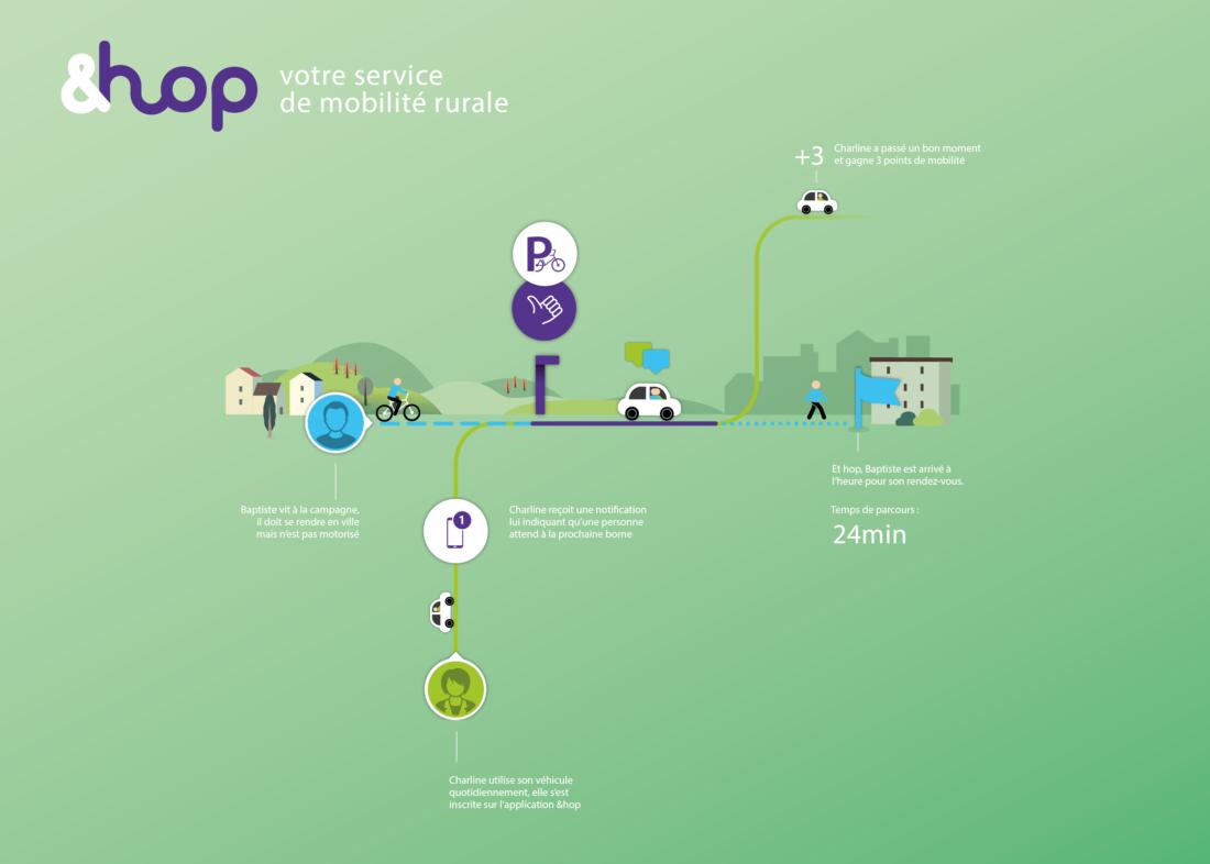 App &Hop scenario 1